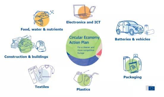 生物降解塑料成为欧盟循环经济战略重要部分